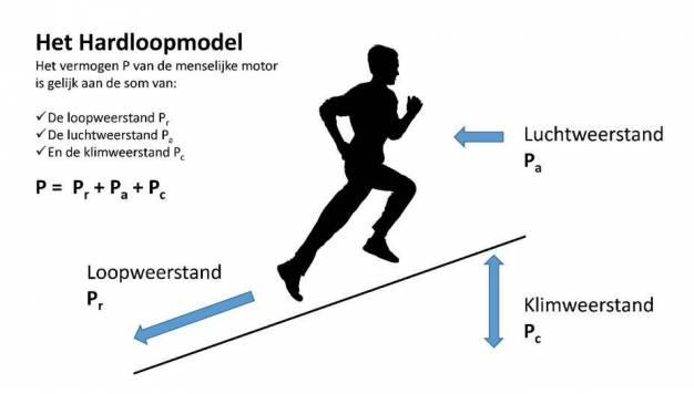 Hardloopvermogensmeters 7: De Natuurkunde van Hardlopen