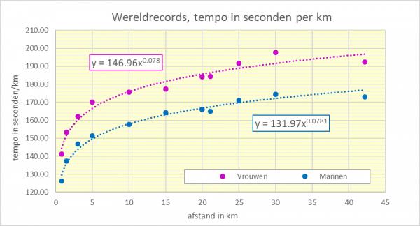 Wereldrecors, tempo in sec/km