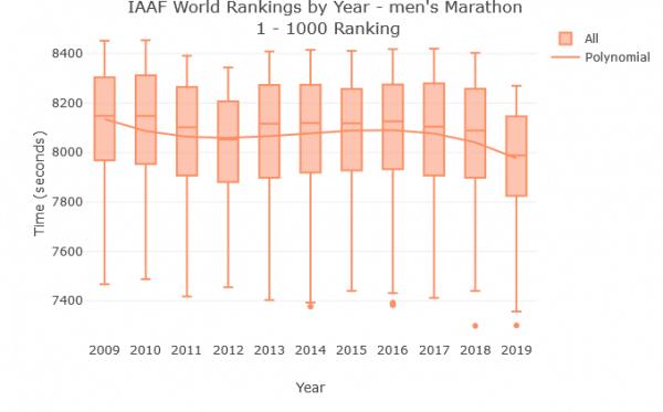 ontwikkeling-gemiddelde-marathontijd