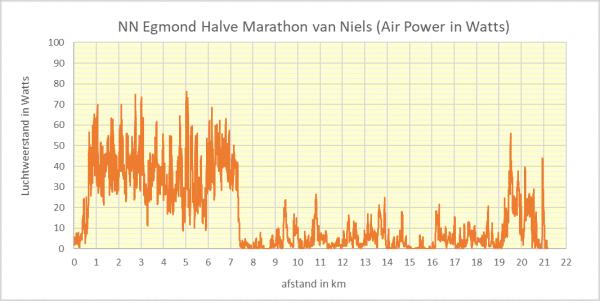 Niels Morpey gegevens Halve van Egmond