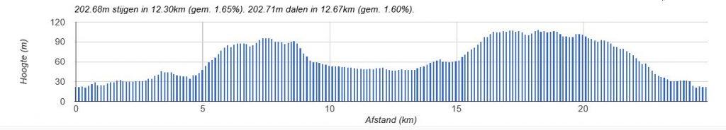 Hoogteprofiel Asselronde (bron: website Midwinter Marathon)