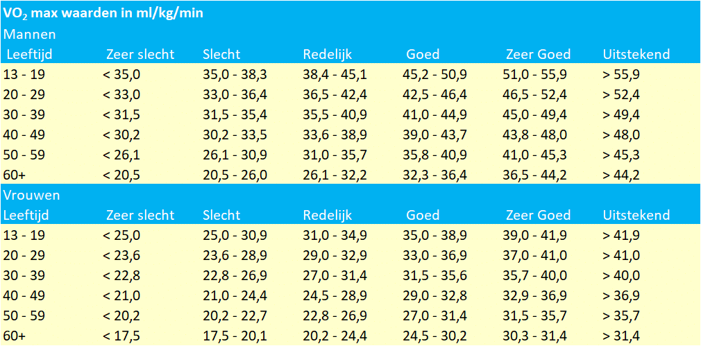 Tabel VO2 Max waarden