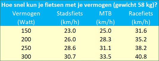 Hoe hard kun je fietsen met een bepaalde VO2 max?