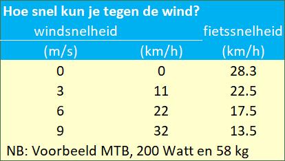 Hoe snel kun je tegen de wind?
