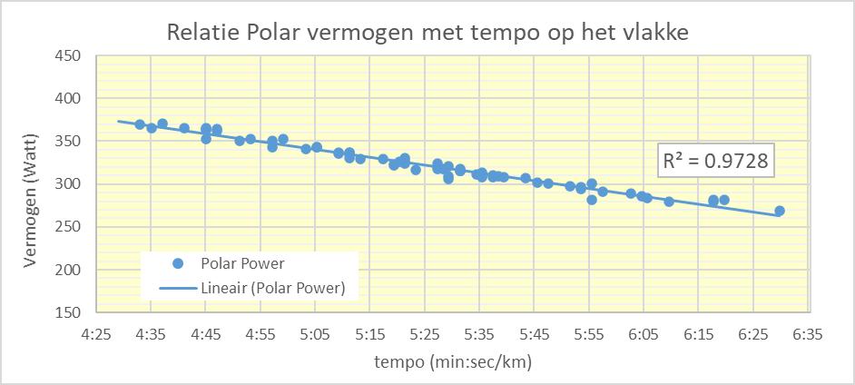Polar Grit X vermogens