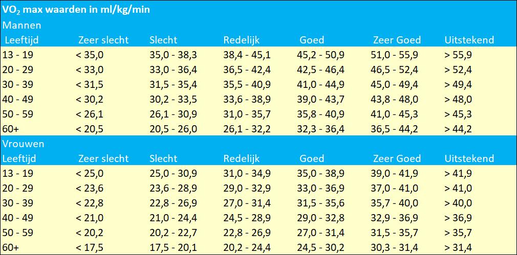 Standaard indeling VO2 max voor mannen en vrouwen