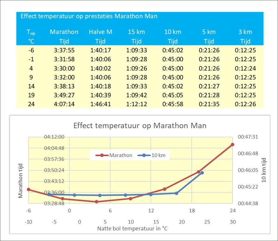Effect temperatuur marathon man