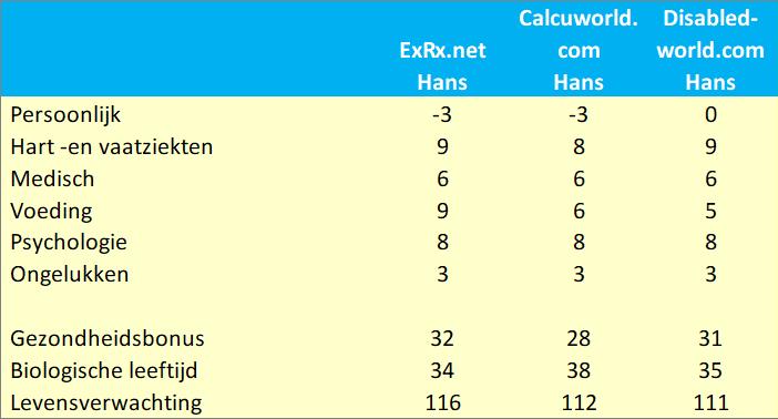 Levensverwachting Hans