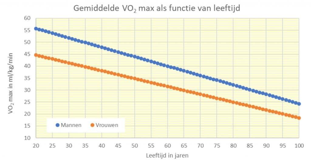 vo2max leeftijd