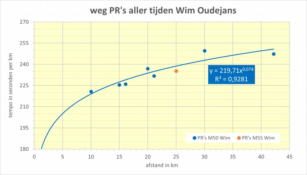 De beste prestaties van Wim Oudejan