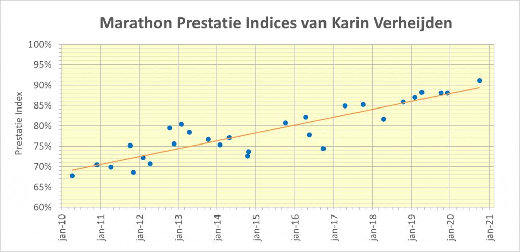 Karin Verheijden - Prestaties op de marathon
