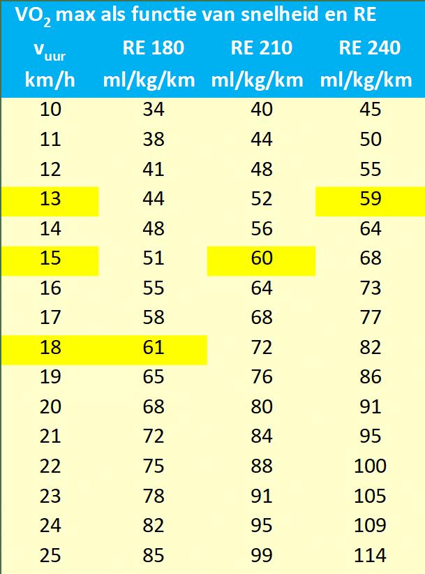 VO2 max als functie van snelheid en RE
