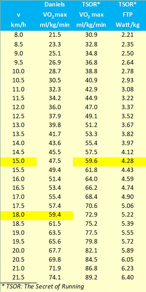 Tabel VO2 Max formule van Daniels