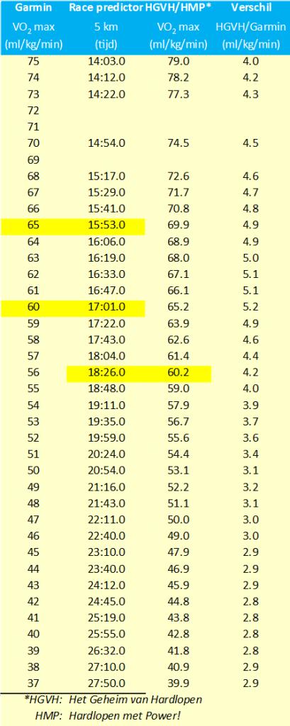 Relatie tussen de VO2 max van Garmin en de voorspelde tijden van de Race Predictor