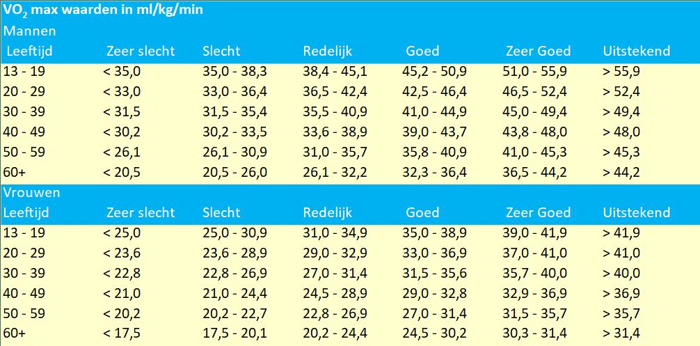 Standaard indeling van VO2 max