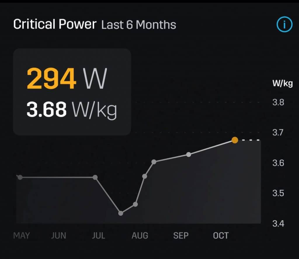 Critical Power 6 maanden