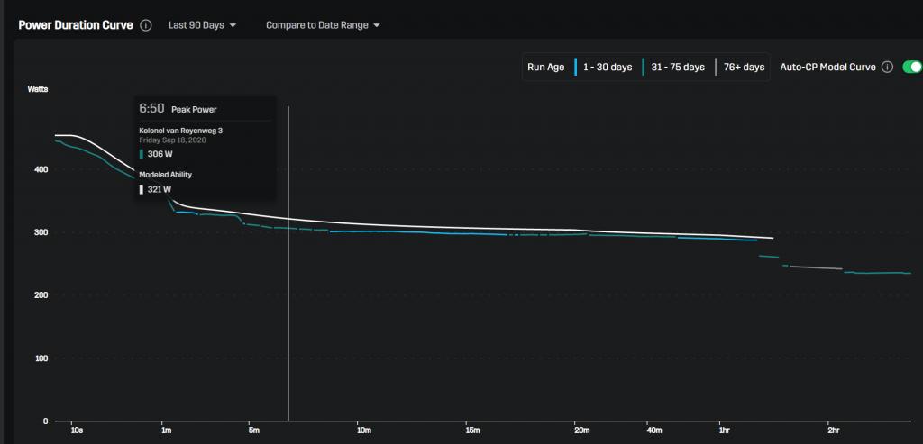 Vermogenscurve met auto CP model curve