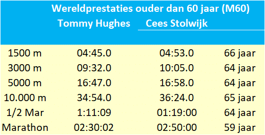 Cees Stolwijk vs Tommy Hughes
