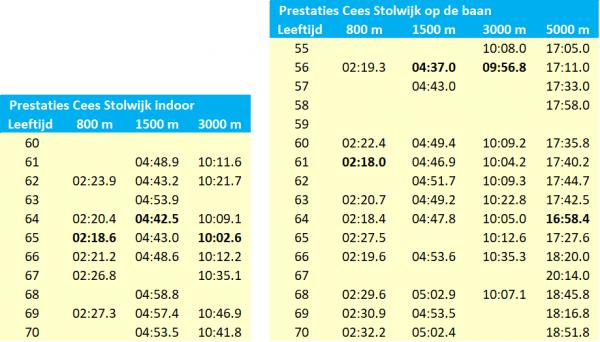 Prestaties Cees Stolwijk