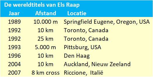 Wereldtitels Els Raap