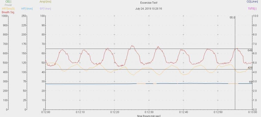 Grafiek adempatroon na ademhalingsoefening
