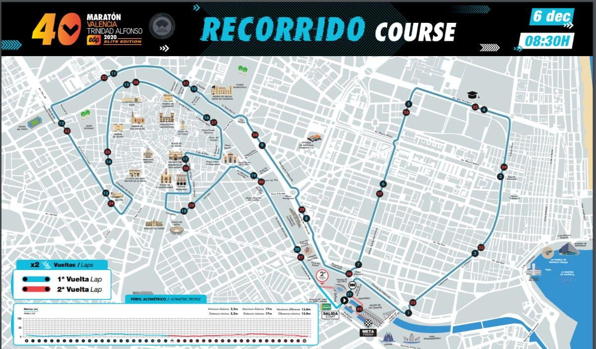 Marathon parcours Valencia