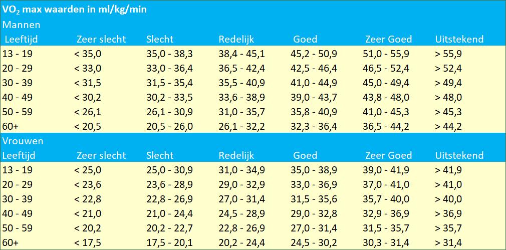 VO2 max waarden in ml/kg/min