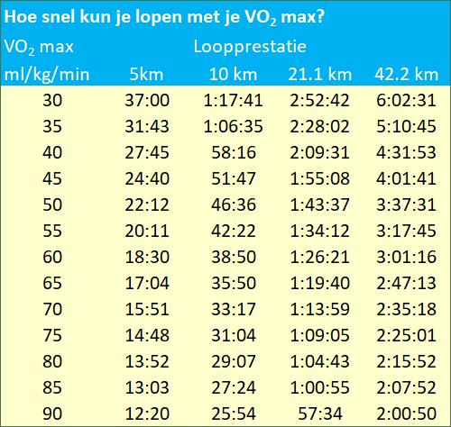 Hoe snel kun je lopen met je VO2 max?