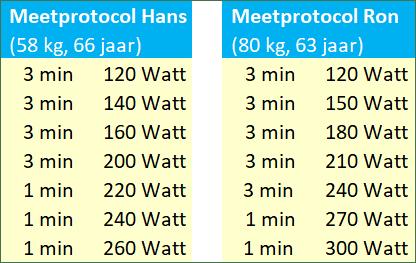 Mmeetprotocollen Ron en Hans