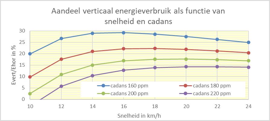 Aandeel verticaal energieverbruik snelheid en cadans