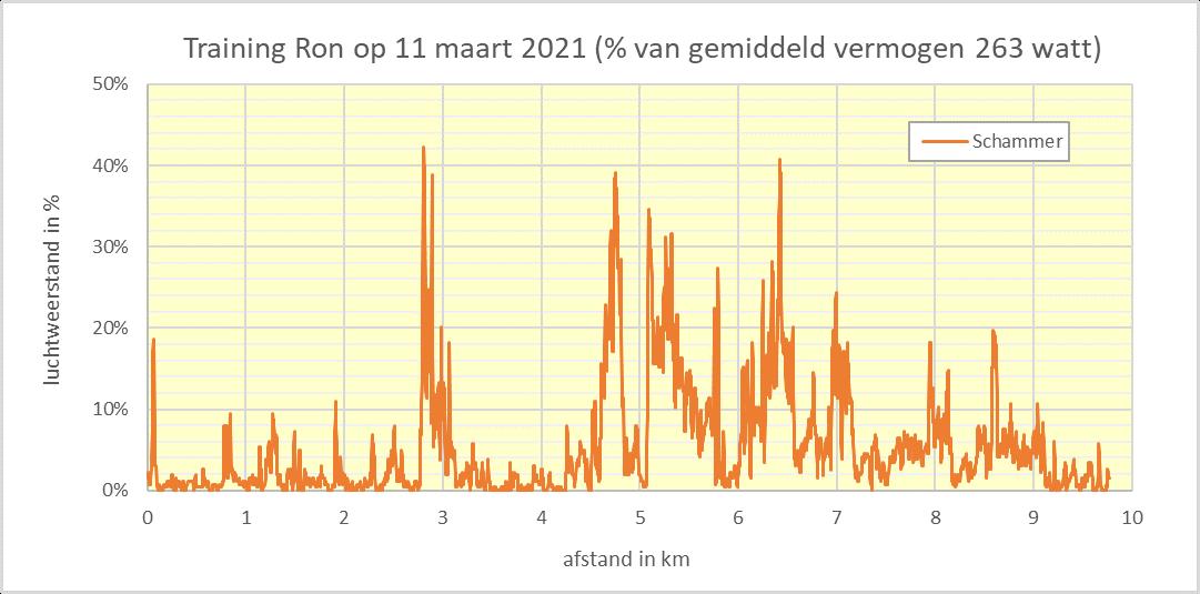 Luchtweerstand als percentage