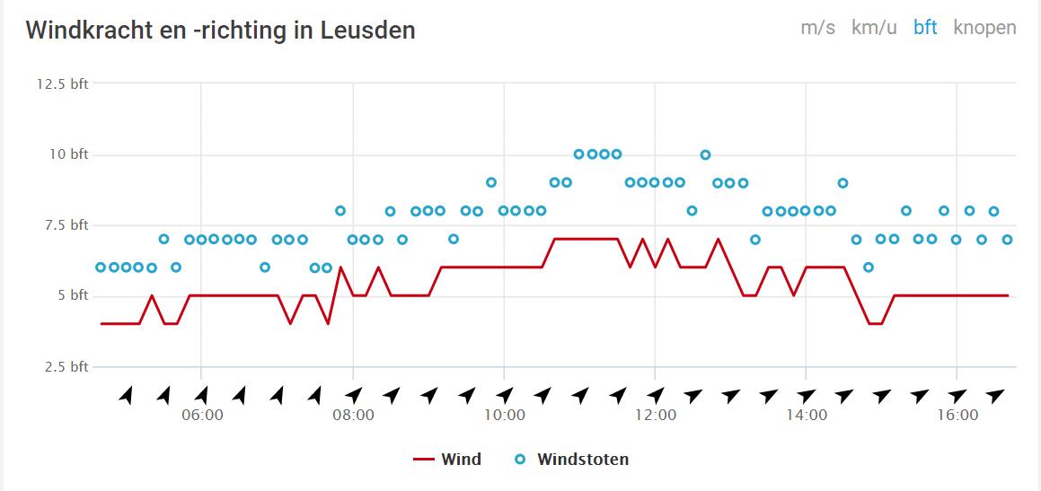 Windgegevens in Leusden volgens Weerplaza op donderdag 11 maart 2021