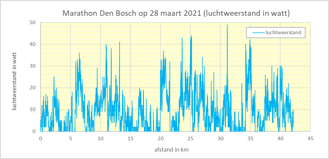 Luchtweerstand in watt marathon Den Bosch