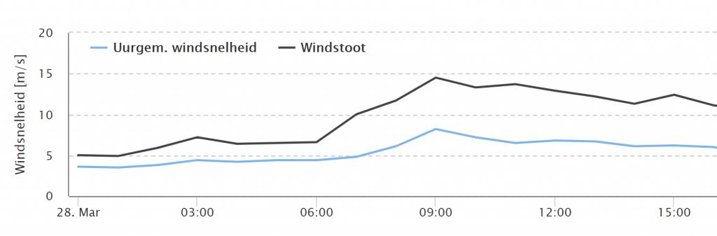 Windgrafiek Gilze Rijen op 28 maart 2021