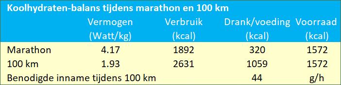 Tabel koolhydraten balans tijdens marathon en 100 km