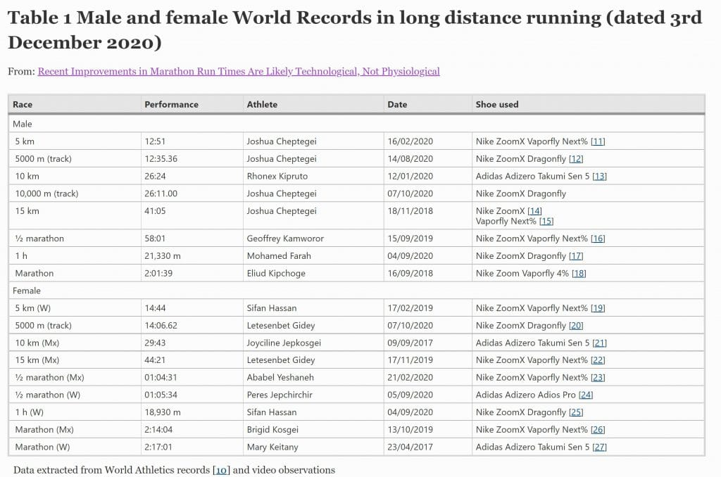 Male and female world records