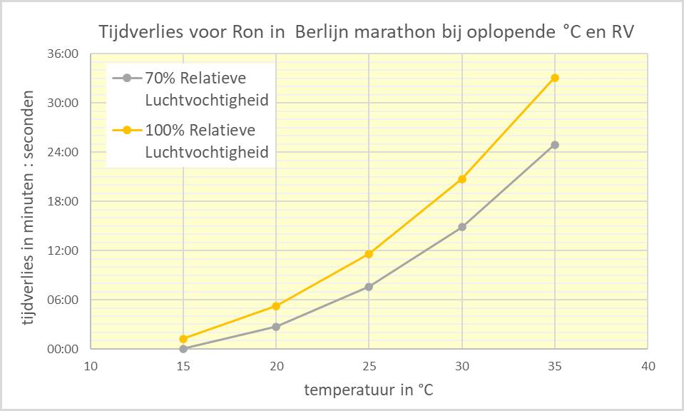 Tijdverlies voor Ron in Berlijn Marathon bij oplopende temperatuur en luchtvochtigheid