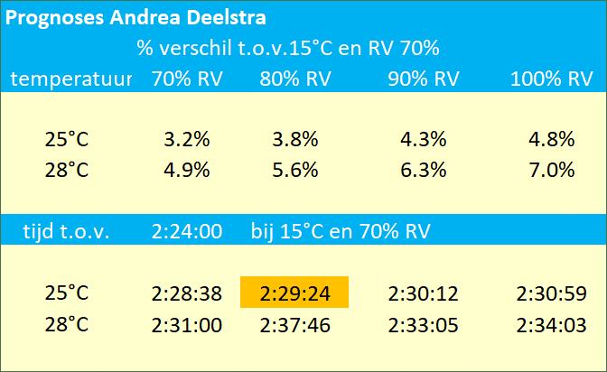 Andrea Deelstra prognose finishtijden marathon