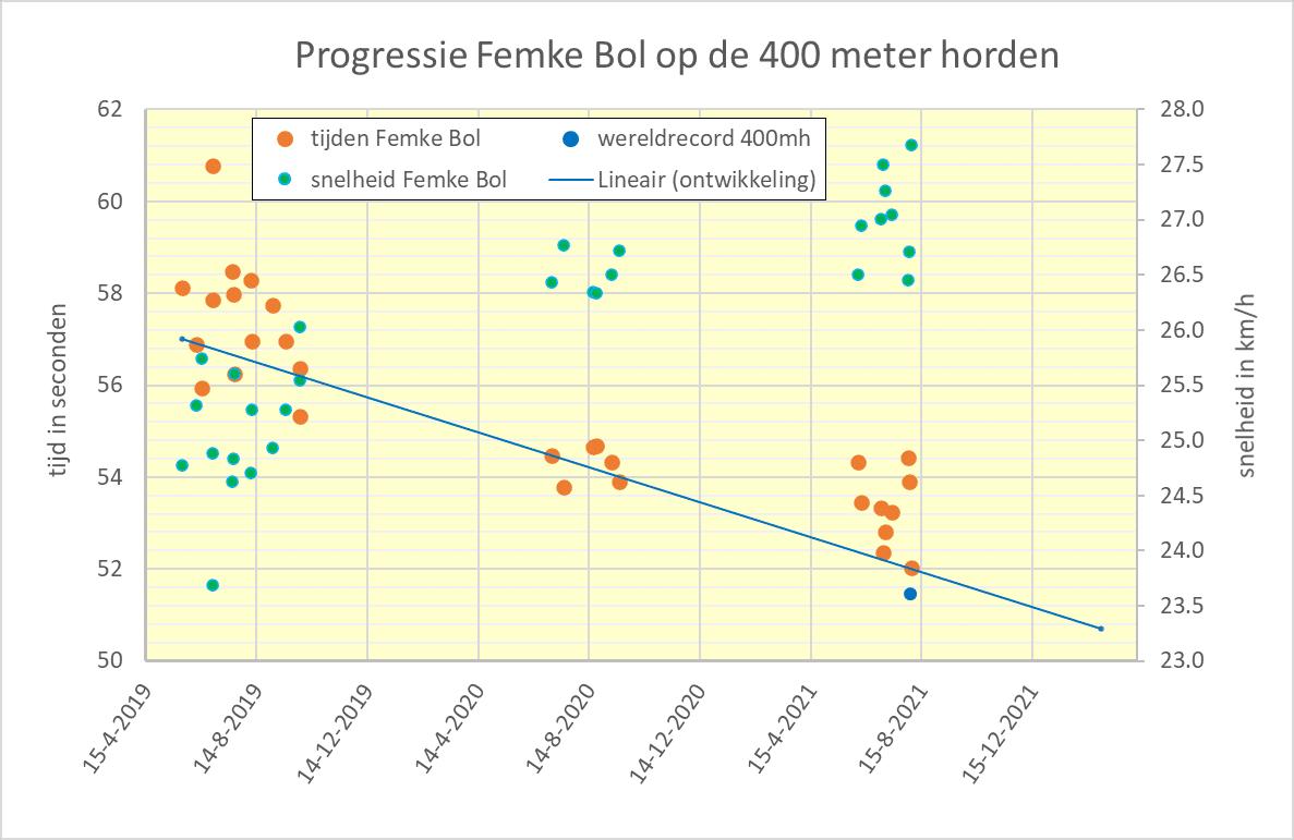 Progressie Femke Bol 400 meter horden
