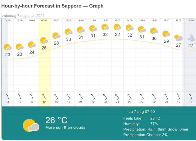 Weer in Sapporo (Olympische marathon vrouwen)