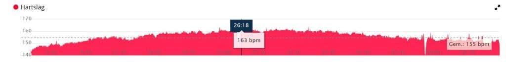 Virtueel de Alpe d'Huez beklimmen: 23 augustus hartslag