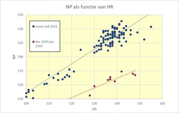 relatie tussen het Normalized Power in Watt en de HR in bpm