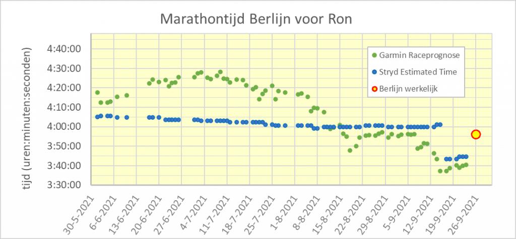 Voorspellingen en resultaat marathontijd Berlijn - Ron
