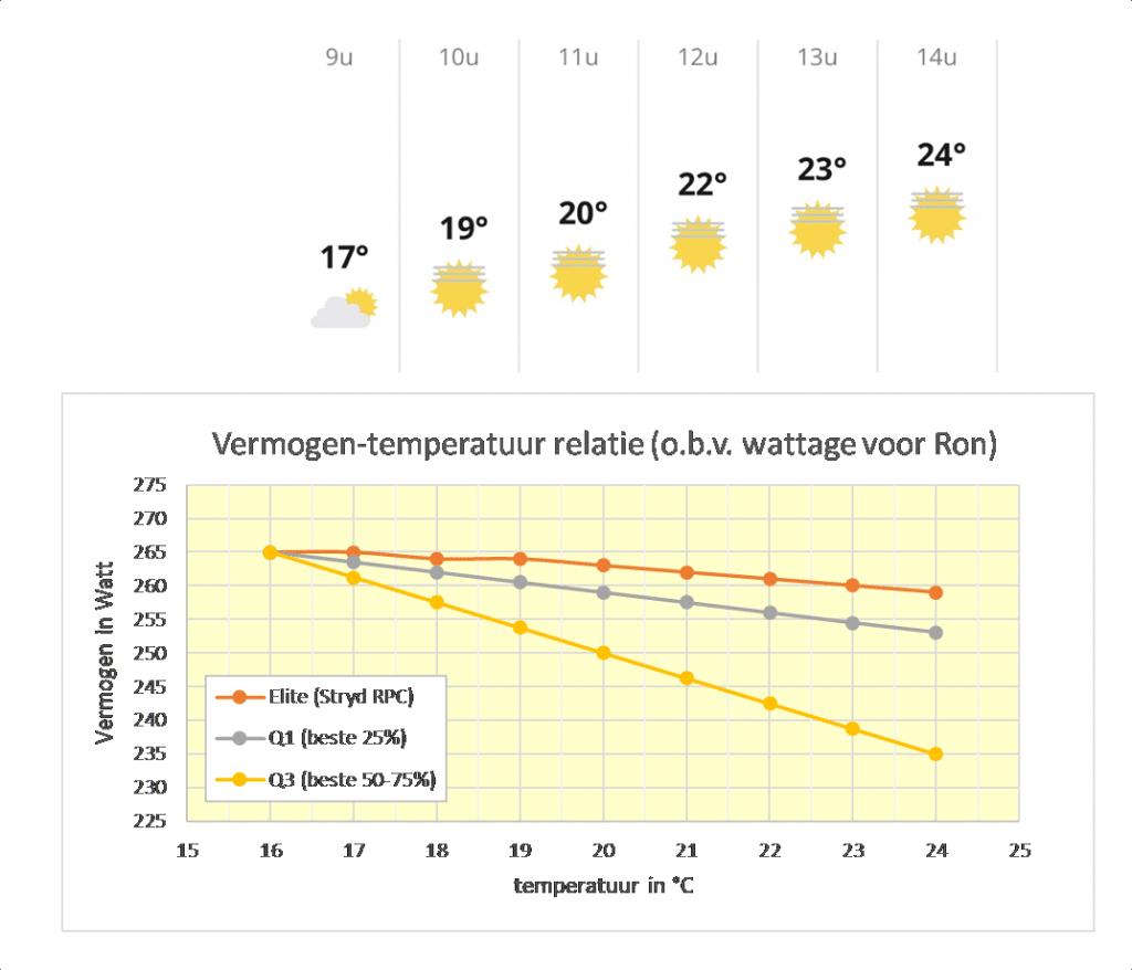 Vermogen-temperatuur