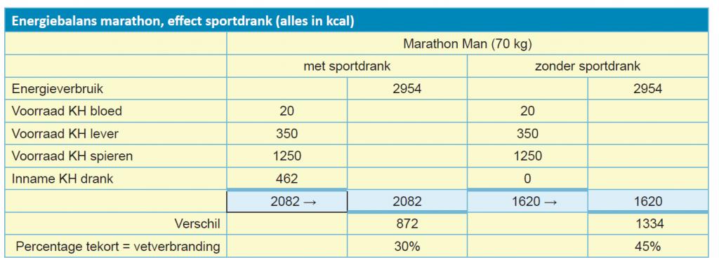 Tabel energiebalans marathon