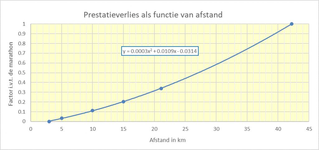 Prestatieverlies functie afstand