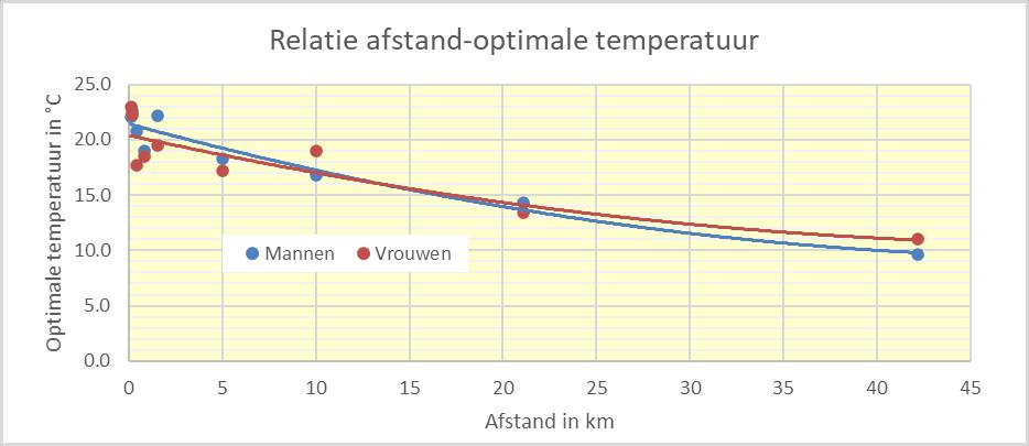 Relatie afstand en optimale temperatuur